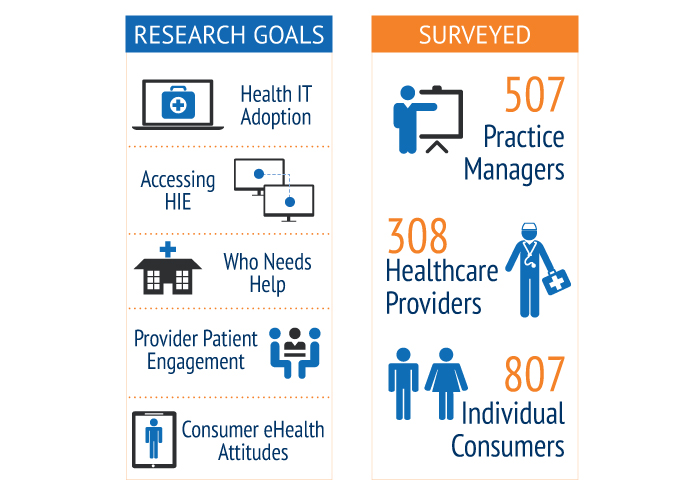 2014 Mehi Provider And Consumer Health It Research Study